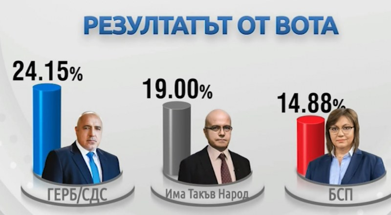 След 100% обработени протоколи: Ето резултатите от изборите, 6 партии влизат в Парламента